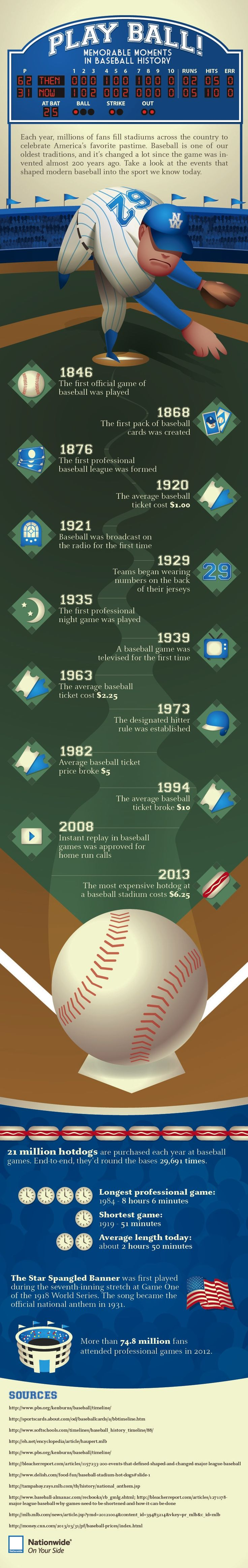 Baseball season is in full swing, so celebrate America's pastime with this infographic of interesting, thought-provoking and downright surprising baseball fun facts and stats. http://blog.nationwide.com/baseball-facts-infographic?WT.tsrc=SM_NW