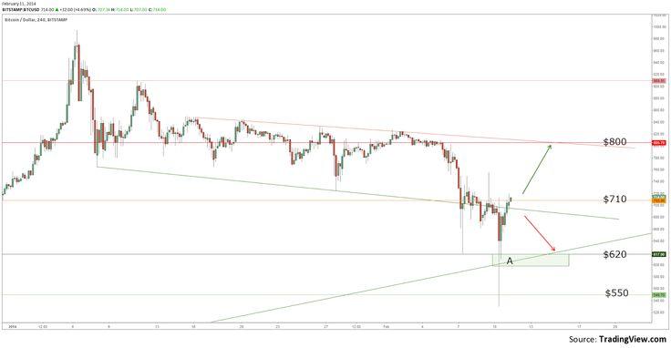 The Honey Badger Strikes Again!  Read BitScan's latest #bitcoin market analysis here: