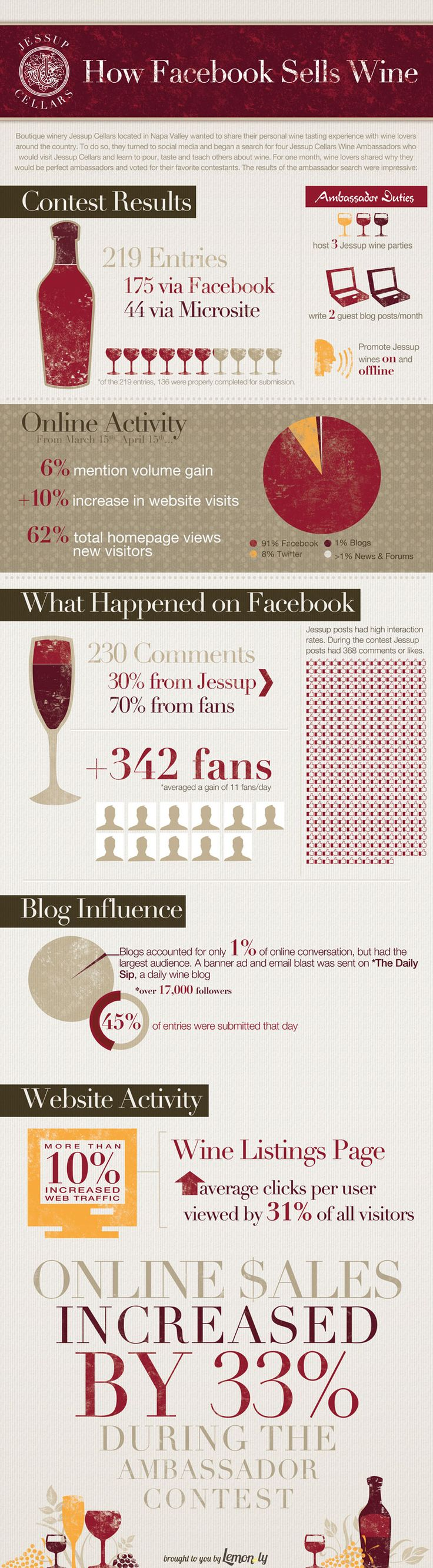How #Facebook Sells Wine | The case of #JessupCellars, a winery out in Napa Valley.