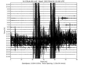 """05/01/2017 - USGS GSN Heliplots are reacting globally to the two large magnitude (6+) quakes in Alaska this morning. The """"Live Earthquakes Map"""" is only showing 4 hours of data today, and almost all of it is Alaska aftershocks. Hmmm."""