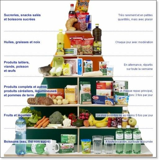 La pyramide alimentaire--The French food pyramid
