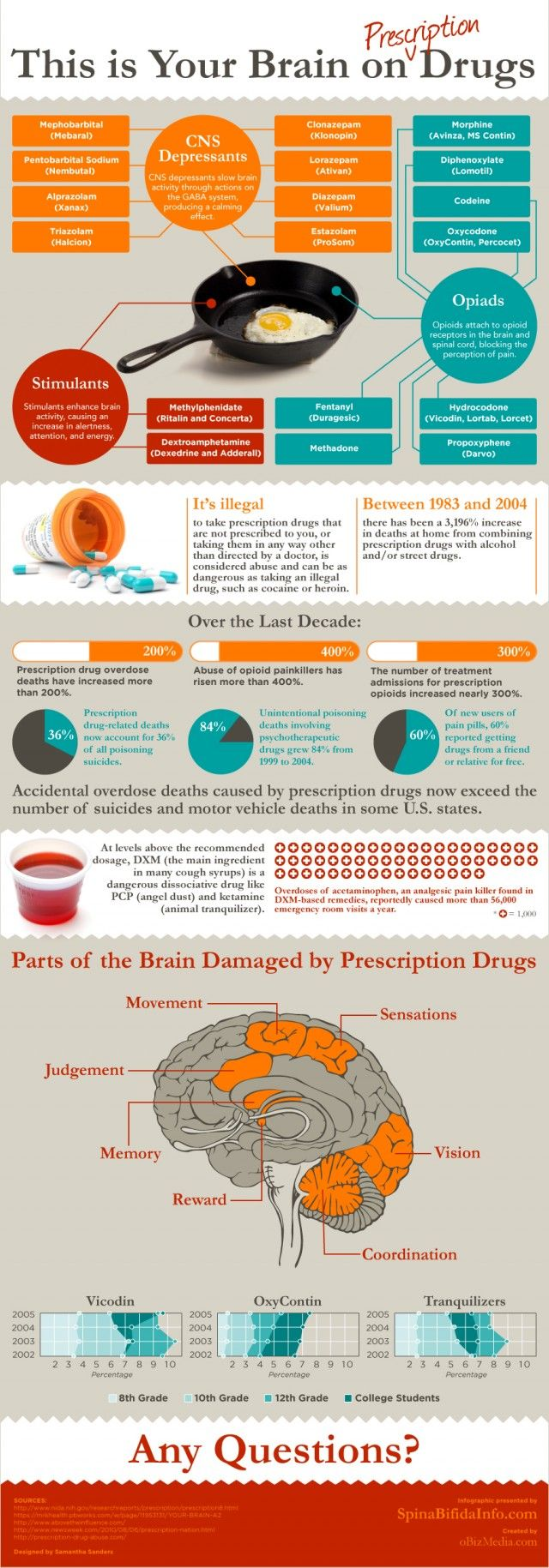 This is your brain on drugs.  Sadly this has effected people I know to the point of death.  Reading this helps me see the parts of their brain that were damaged.