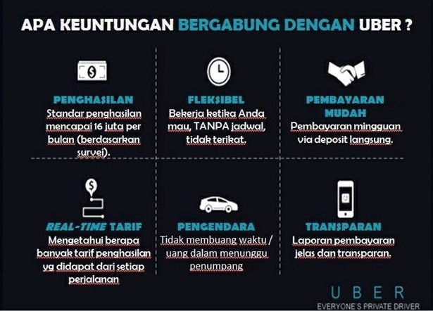 Pendaftaran Uber Syarat-syarat: - Belum pernah daftar Uber - SIM STNK SKCK KTP - Bisa hubungi WA Rata-rata penghasilan 6 juta sampai 12 juta per bulan. Info bisa hubungi saya: 0857 4806 6696. Gratis!
