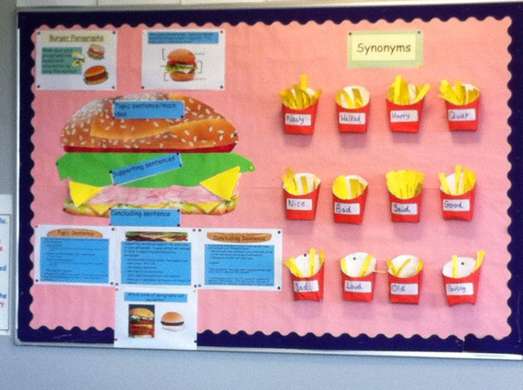 Taken from my classroom - fast food themed display. The left hand side explains the well-known idea of 'burger paragraphs'. The right-hand side is a synonym display which uses 3D french fries packets with the synonym written on the fries. I've found that pupils really like this, particularly ones who are reluctant to use a thesaurus.
