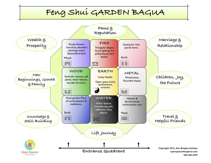 60 best feng shui images on Pinterest Health, Homes and Ad home