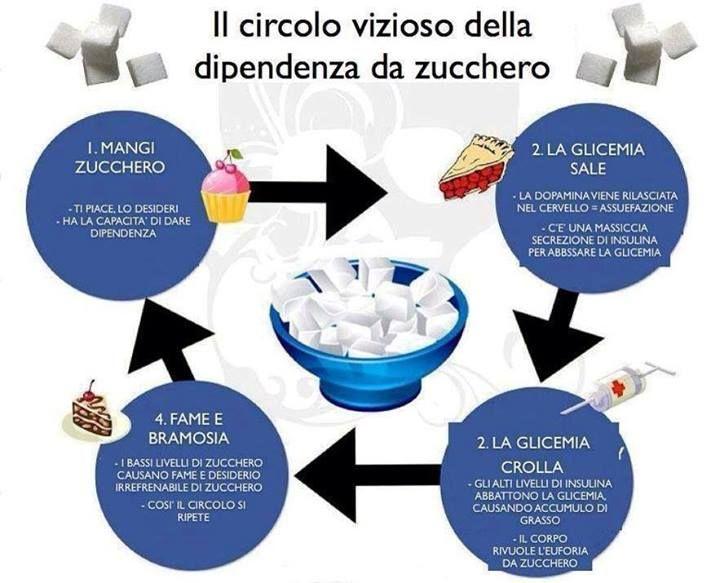 Lo zucchero da dipendenza. Scopri Il circolo vizioso dello zucchero! https://www.facebook.com/pages/Bio-Benessere/765834833458100