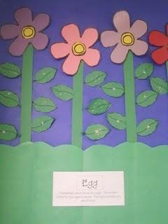 Butterfly life cycle: Butterflies Ideas, Crafts Ideas, April Ideas, Schools Ideas, Teaching Ideas, Neat Ideas, Teacher Ideas, Classroom Ideas