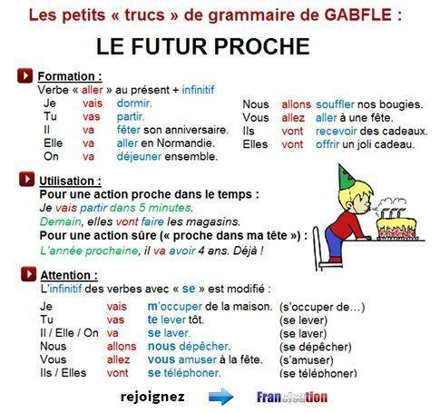 Le verbe essayer au futur proche conjugation