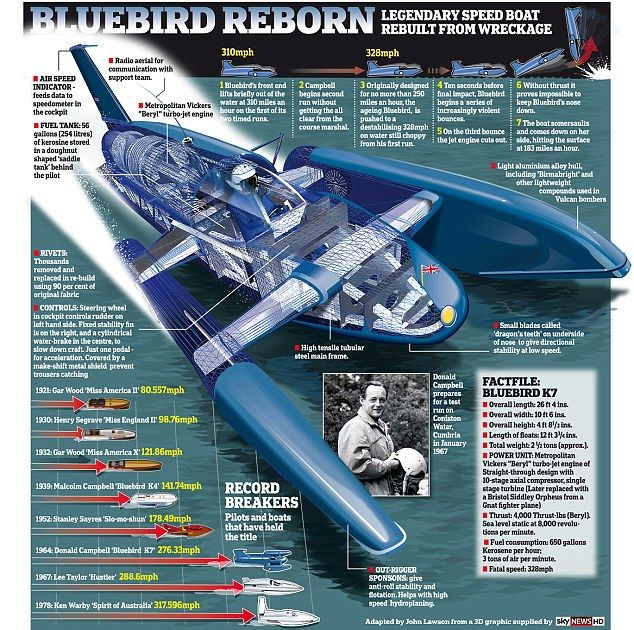 Bluebird, Donald Campbell's legendary Water Speed Record boat has been recovered and rebuilt