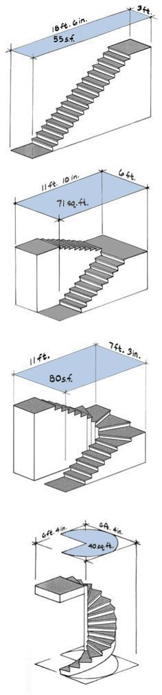 Types of Stairs: Straight-run, scissor, winder, and spiral
