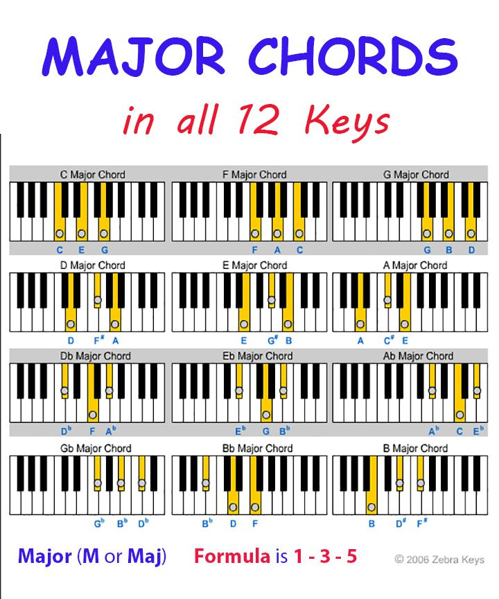Download major chords chart in all 12 keys piano music