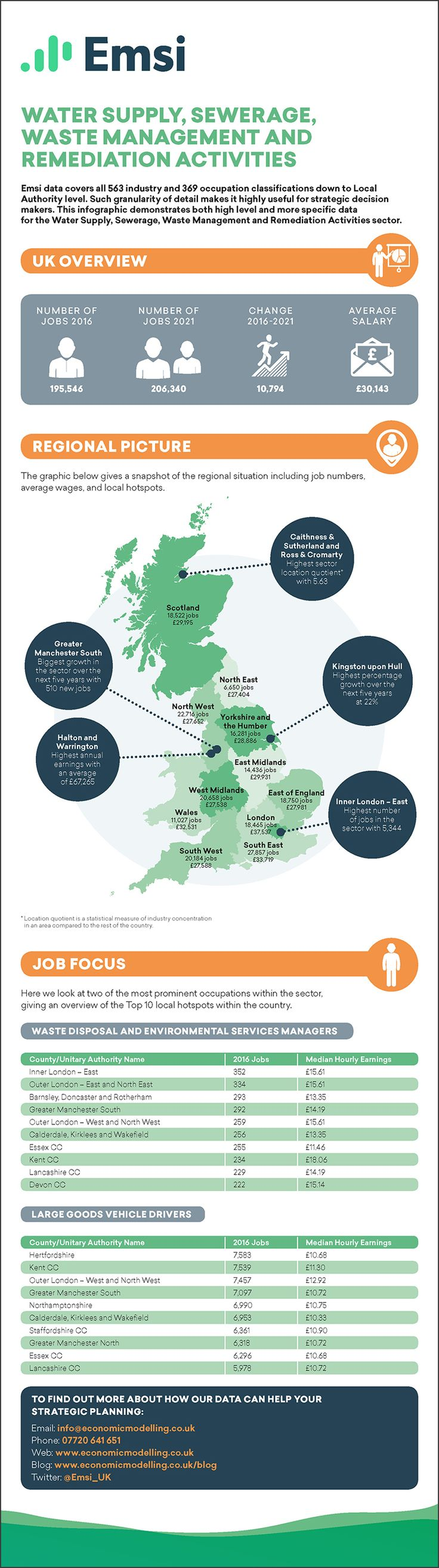 Water Supply, Sewerage, Waste Management and Remediation Activities EMSI Career Infographic