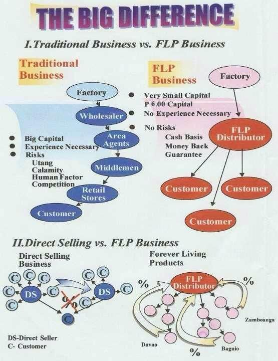 Difference traditional business vs forever living products business www.organic.myflpbiz.com