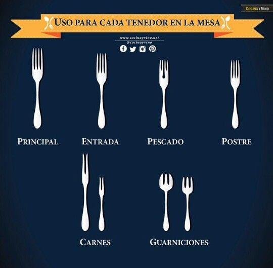 Uso para cada tenedor en la mesa