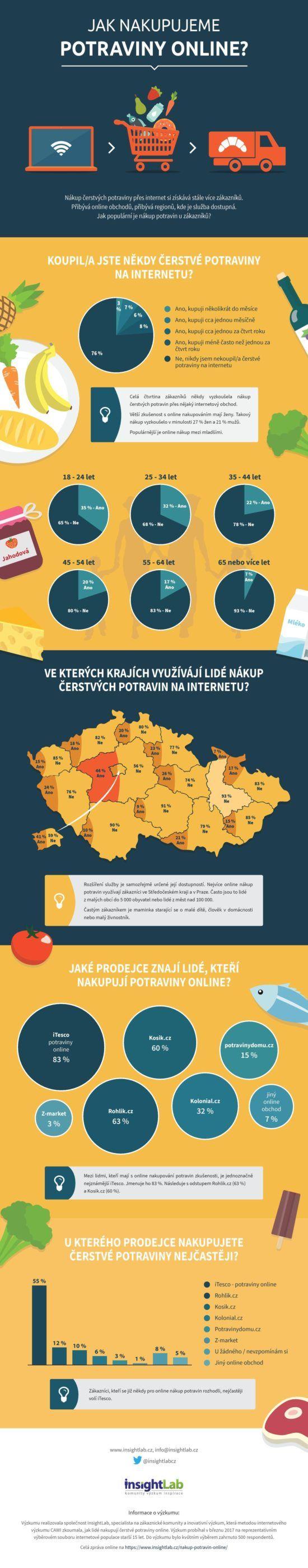 Jak Češi nakupují potraviny po internetu? Máme raději iTesco, rohlik.cz či kosik.cz?
