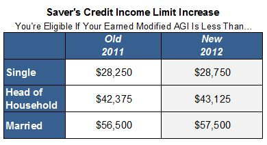 head of household credit amount | ... head of household and make below that amount, you too may claim this