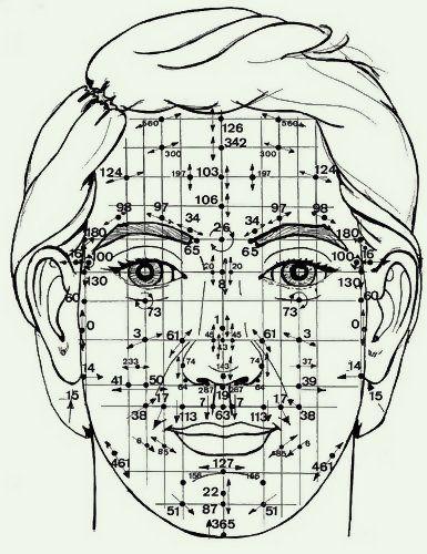 Ρεφλεξολογία- Δες ποιές ασθένειες φαίνονται στο πρόσωπό σου