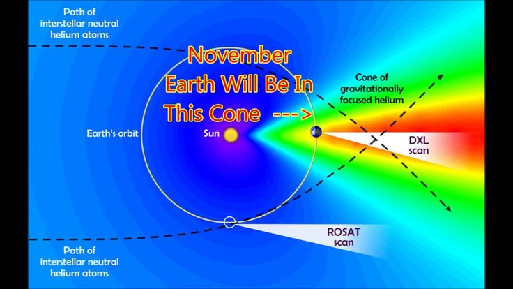 DANGER! IN 30 DAYS COSMIC RAYS WILL BE SO INTENSE! SOLAR WEATHER CHAOS! Higher Truth Channel https://youtu.be/NHpuFBx3SVI Published on Oct 19, 2016 Never Before Seen! White Light Images of The Helium Cone! VIEW A LIST OF WARNINGS AT END OF VIDEO!!!!!!!!!!!!