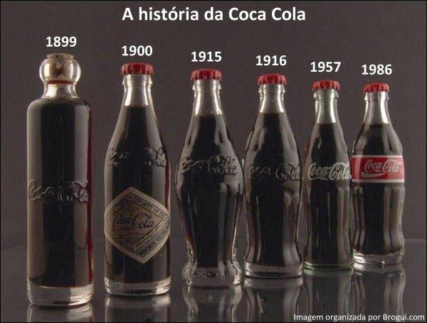 Evolution of the Coca Cola