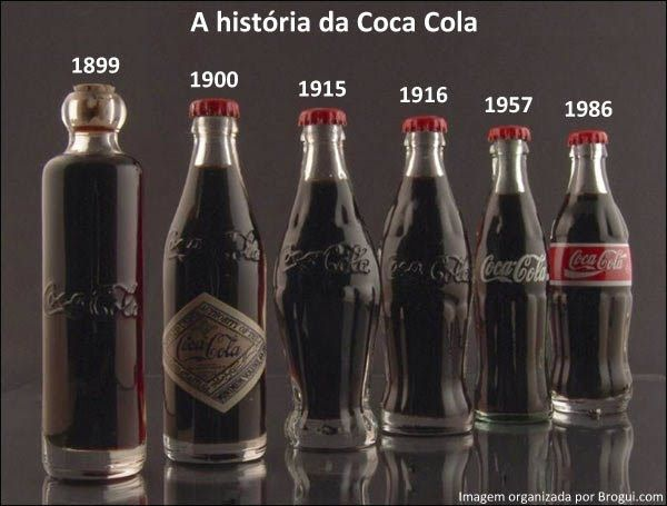 Coca Cola through the years!!