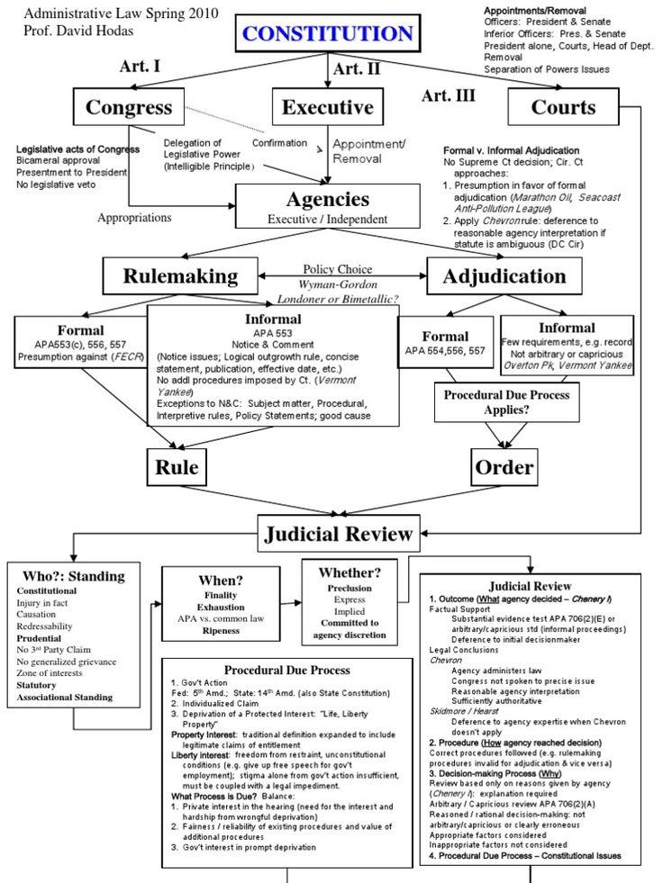administrative-law-flowchart-1464739724.jpg (768×1024)