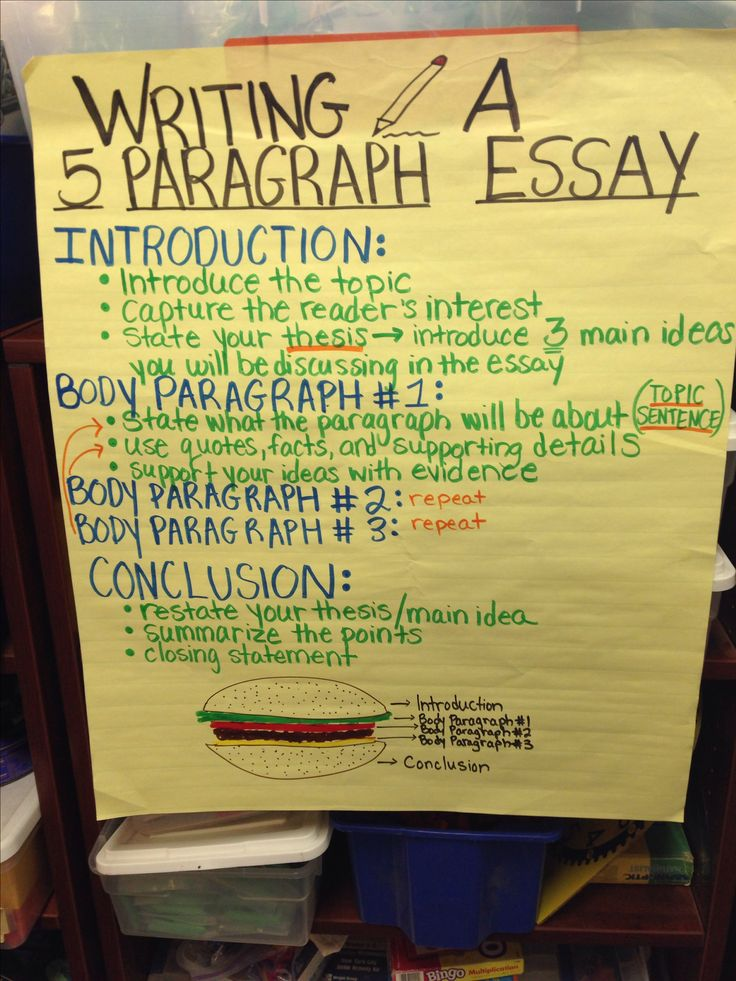 004 WRITING 5 paragraph essay anchor chart school Pinterest