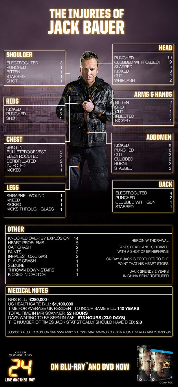 The Jack Bauer Injury Infographic