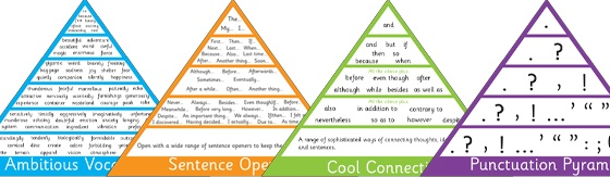 VCOP Pyramid Posters http://displays.tpet.co.uk/#/viewPost/id392
