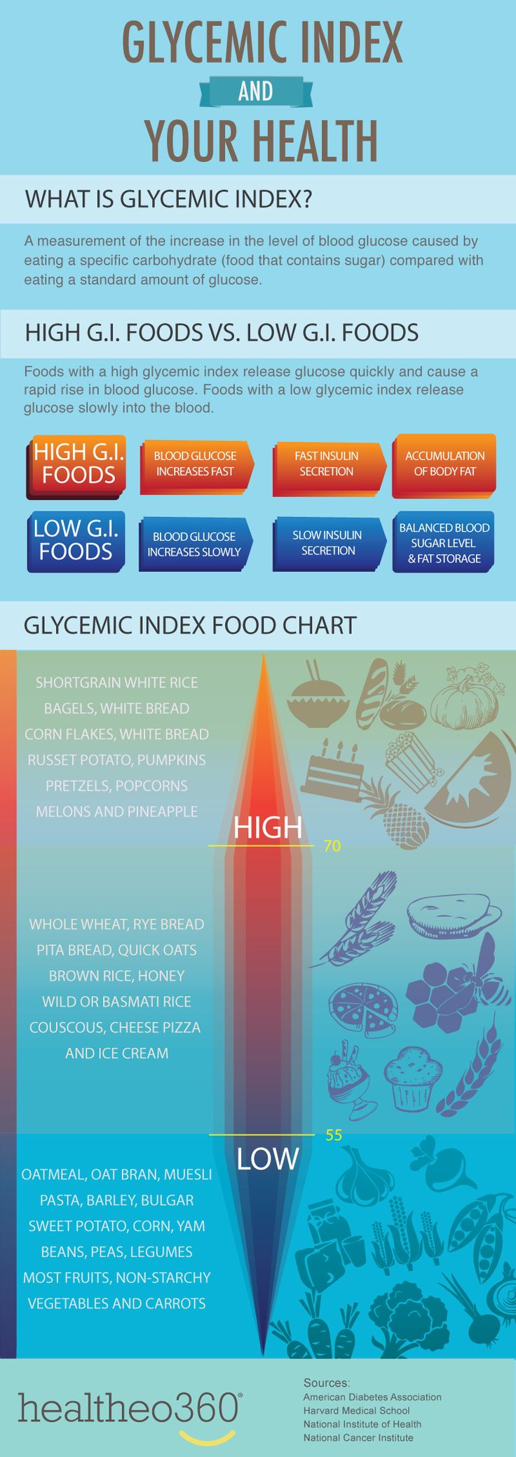 "Glycemic Index ~ Heh. So for a Type 1 diabetic, that translates to ""high GI foods lead to a blood sugar spike (even if you bolus what ought to be the appropriate amount, well ahead of time), while low GI foods allow blood sugar to remain stable, when an appropriate amount of insulin is delivered."""