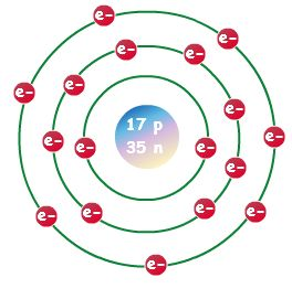F B E Ca Bfa A F A on Bohr Model Neon Atom