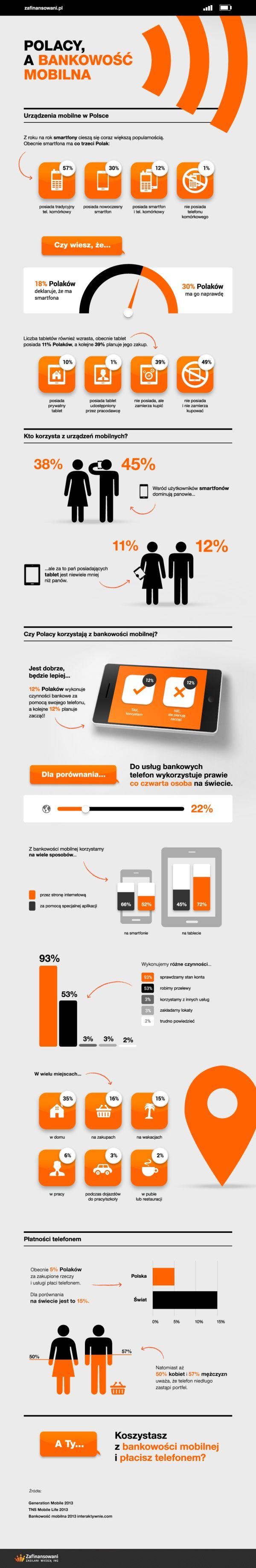 Jak polacy korzystają z bankowości mobilnej - infografika