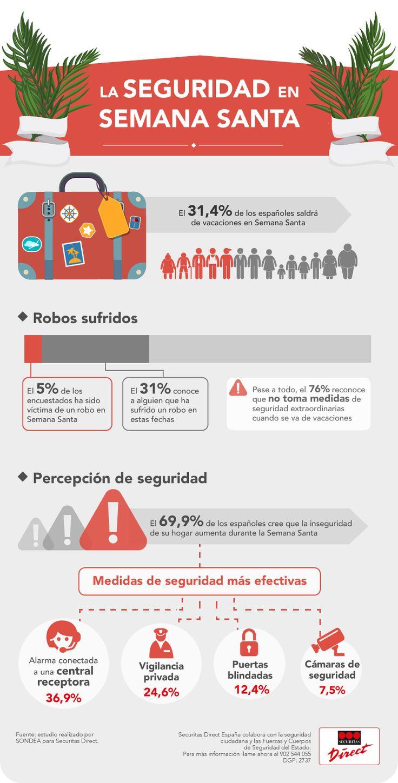 Datos extraídos del Estudio sobre percepción de seguridad en Semana Santa (Instituto Sondea)