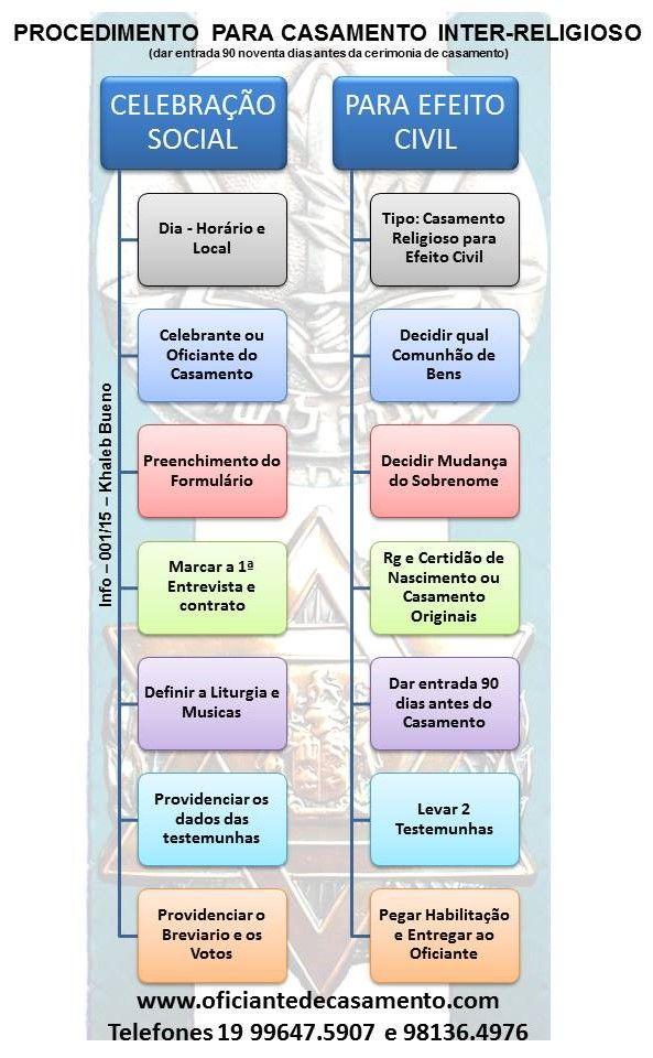 CELEBRANTE DE CASAMENTO: PROCEDIMENTO PARA CASAMENTO INTER RELIGIOSO PARA E...