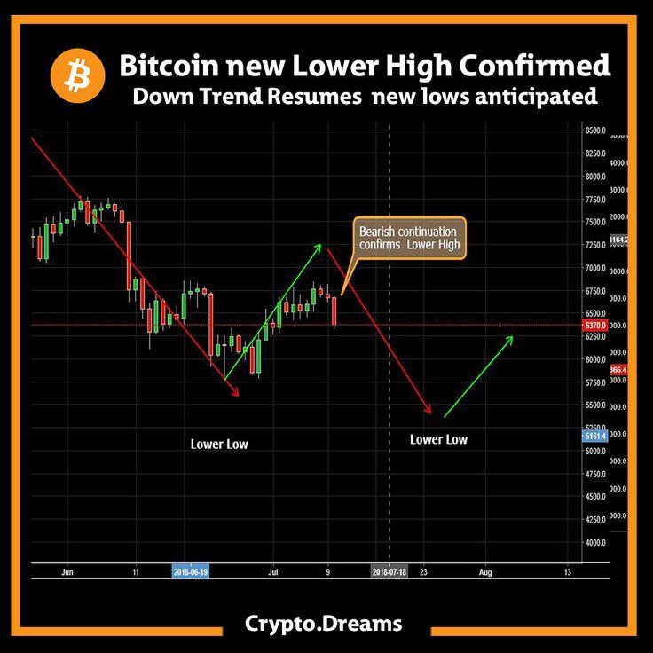 BTC UPDATE Bitcoin has struggled to break the former