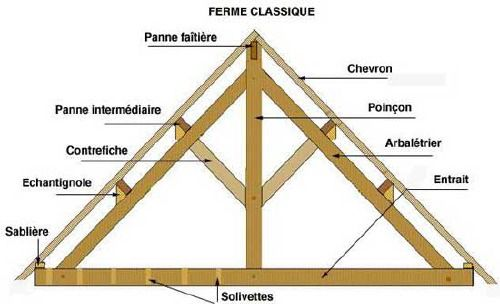 Schema charpente bois   Charpente bois, Charpente, Construction bois