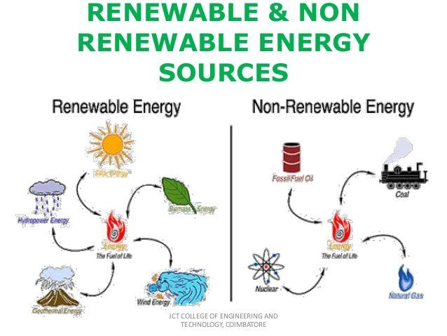 Green Energy Is It Really That Great Non Renewable Energy Renewable Sources Of Energy Renewable Energy