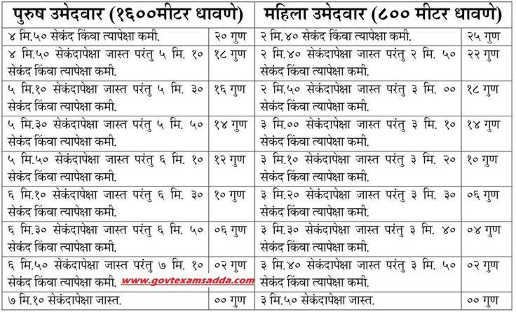 Maharashtra Police Recruitment 2018- Upcoming Police Bharti Notification