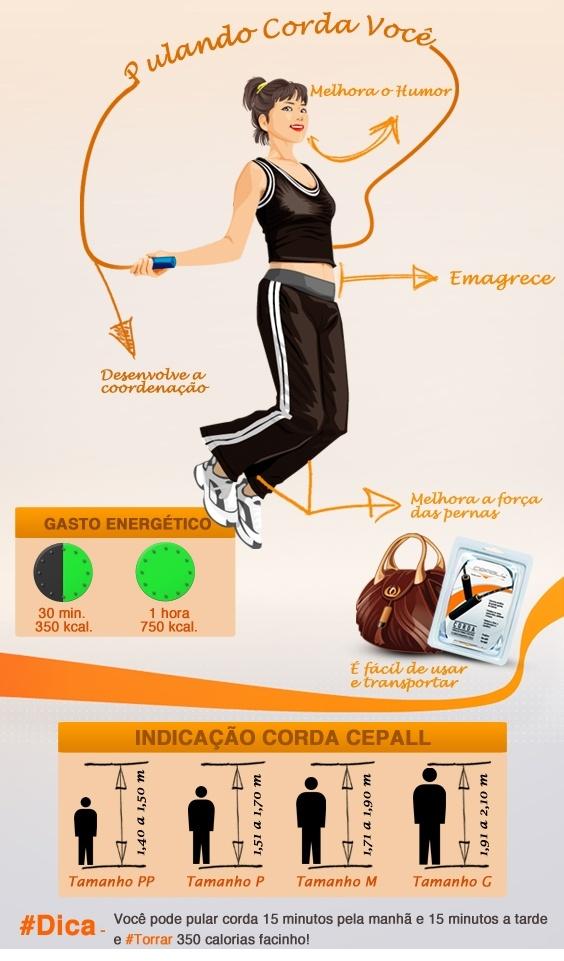 Pular corda é um exercício aeróbico de grande queima de calorias, que fortalece as coxas, panturrilhas, abdômen e braços, além de melhora o ritmo, a coordenação e o equilíbrio. Acesse SaúdeJá e confira! #suplementos