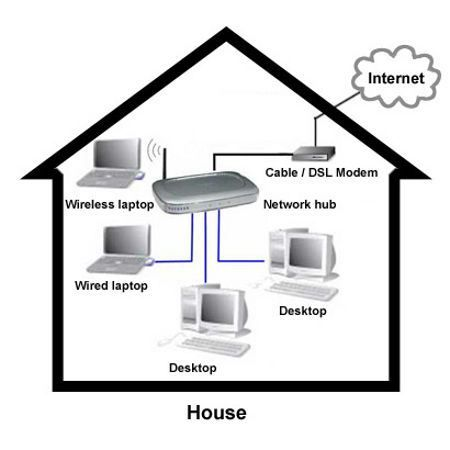 34 best adamonlineweb images on pinterest website folk and pengertian implementasi dasar jaringan komputer pengertian jaringan komputer adalah kumpulan komputer yang berkomunikasi satu sama ccuart Image collections
