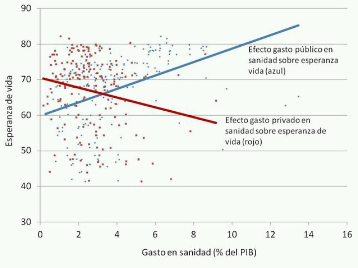 Gasto público/privado en salud y esperanza de vida.