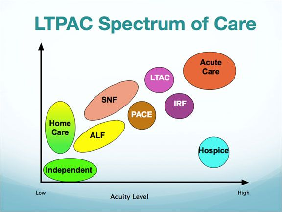 About Long Term and Post Acute Care | LTPAC Health IT   Keeping up with the changing times !