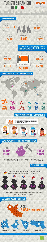 Turisti stranieri in Italia. Un'infografica di www.zoover.it per conoscere le abitudini di viaggio degli stranieri.