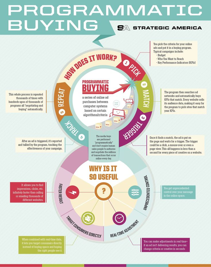 44 best programmatic marketing images on pinterest digital interesting if a little complicated overview of programmatic buying sciox Image collections