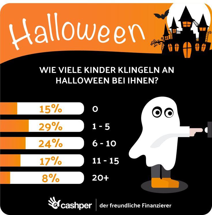 Wenn's zu Halloween: Süßes oder Saures gibt, gehen die verkleideten Kinder von Haus zu Haus. Wir fragten uns, wie viele Kinder im Durchschnitt an Ihrer Tür klingeln. Unsere Forschung zeigt, dass durchschnittlich 5 bis 10 Kinder bei unseren Befragten an der Tür klingeln. #halloween #trickortreat #kids #infografik