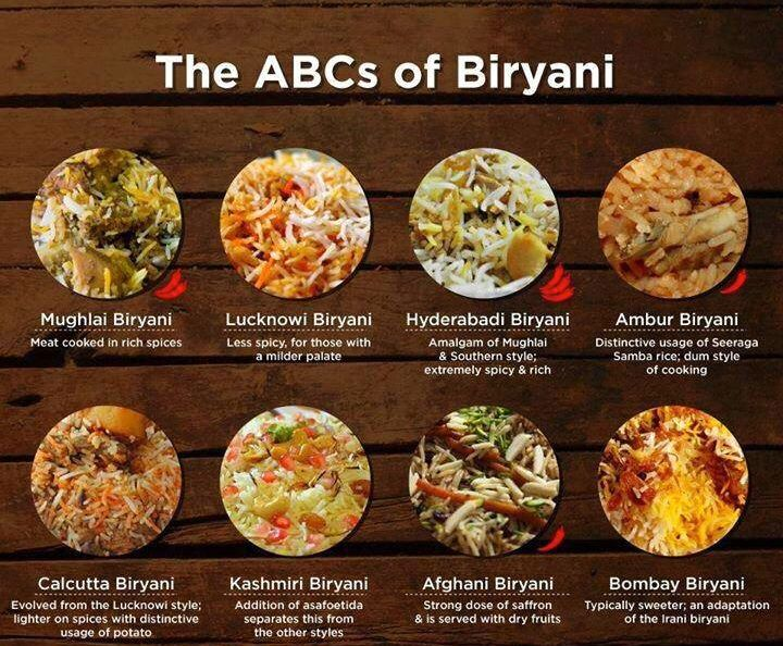 "The Biryani's of India. The name is derived from the Persian word beryā(n) (بریان), meaning ""fried, roasted"". The dish originates somewhere around present day Turkey / Iran. There are also many other famous varieties of Biryani in India like Kacchi, Tehari, Dhal, Fish, Chicken, Dindugal, Thalserry, Sindhi, Vaniambadi, Thalapakatti, Bhatkali, Rawther, Karachi, Kalyani etc"