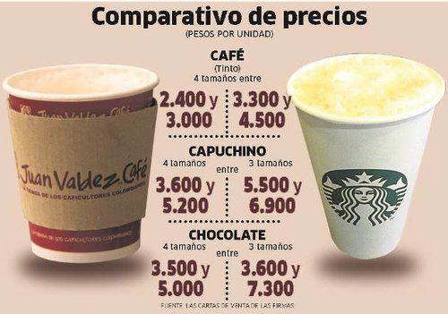 Precios Café, Bogotá, Col.