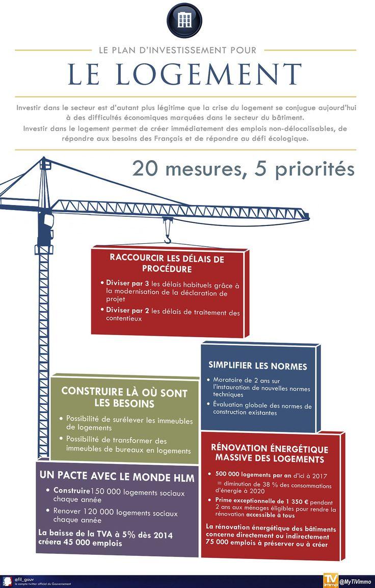 [ Infographie ] Le plan d'investissement pour le Logement du Gouvernement : 20 mesures , 5 Priorités   Vous en pensez quoi ?