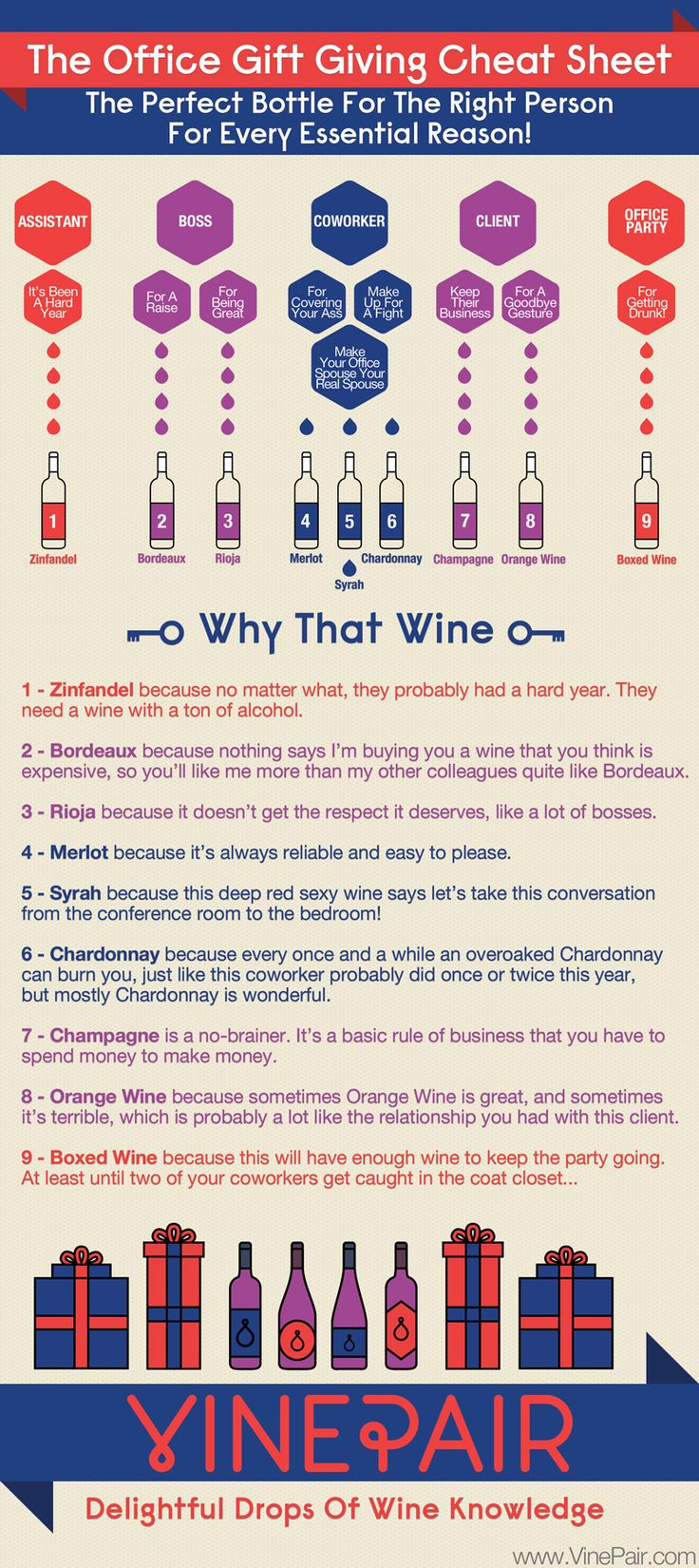 Looking for a great wine to give a colleague, client, boss, or assistant? How about a wine for the office party? We have a handy guide for selecting #wine for your office this holiday season! #infographic #vinepair #visualization #gift