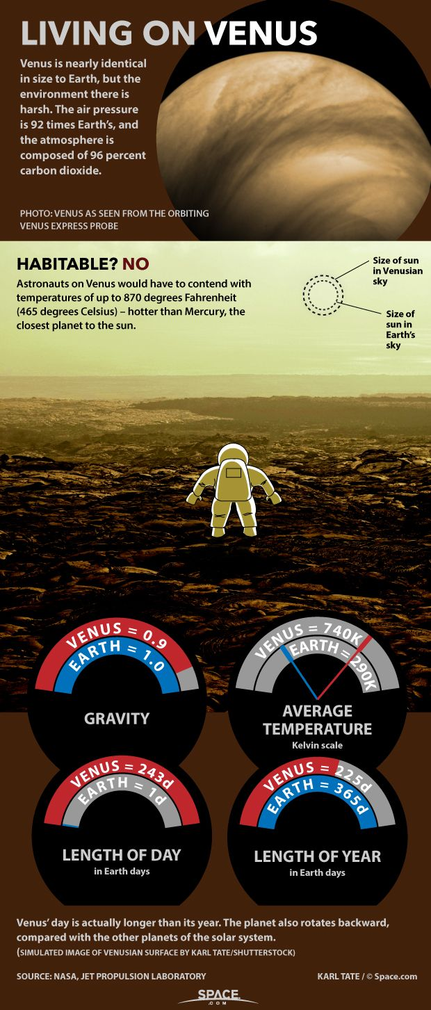 Crushing atmospheric pressure and temperatures of hundreds of degrees make survival on Venus rather challenging. Find out why in our infographic.