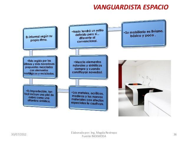 VANGUARDISTA ESPACIO  30/07/2012  Elaborado por: Ing. Magda Restrepo Fuente INEXMODA  36